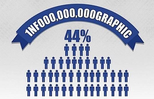 פייסבוק במספרים ראשי