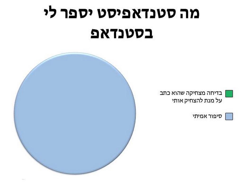 גרפים מצחיקים 1