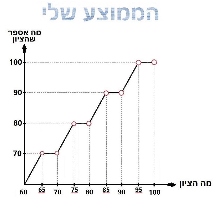 גרפים מצחיקים 3
