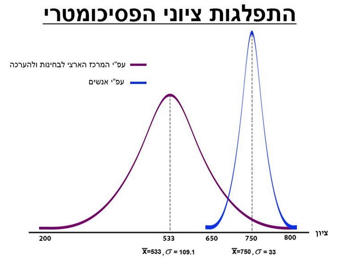 גרפים מצחיקים 5
