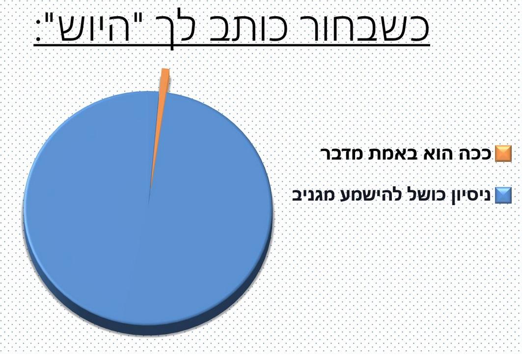 גרפים מצחיקים 7