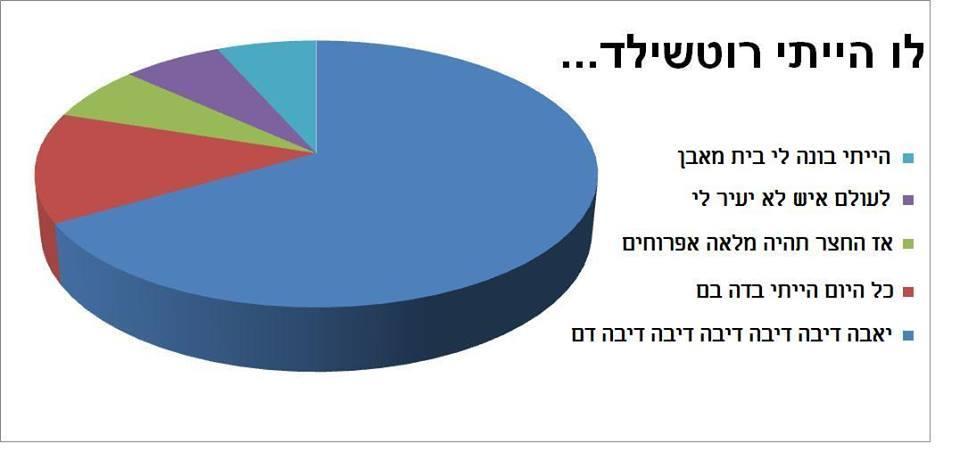 גרפים של דברים 10