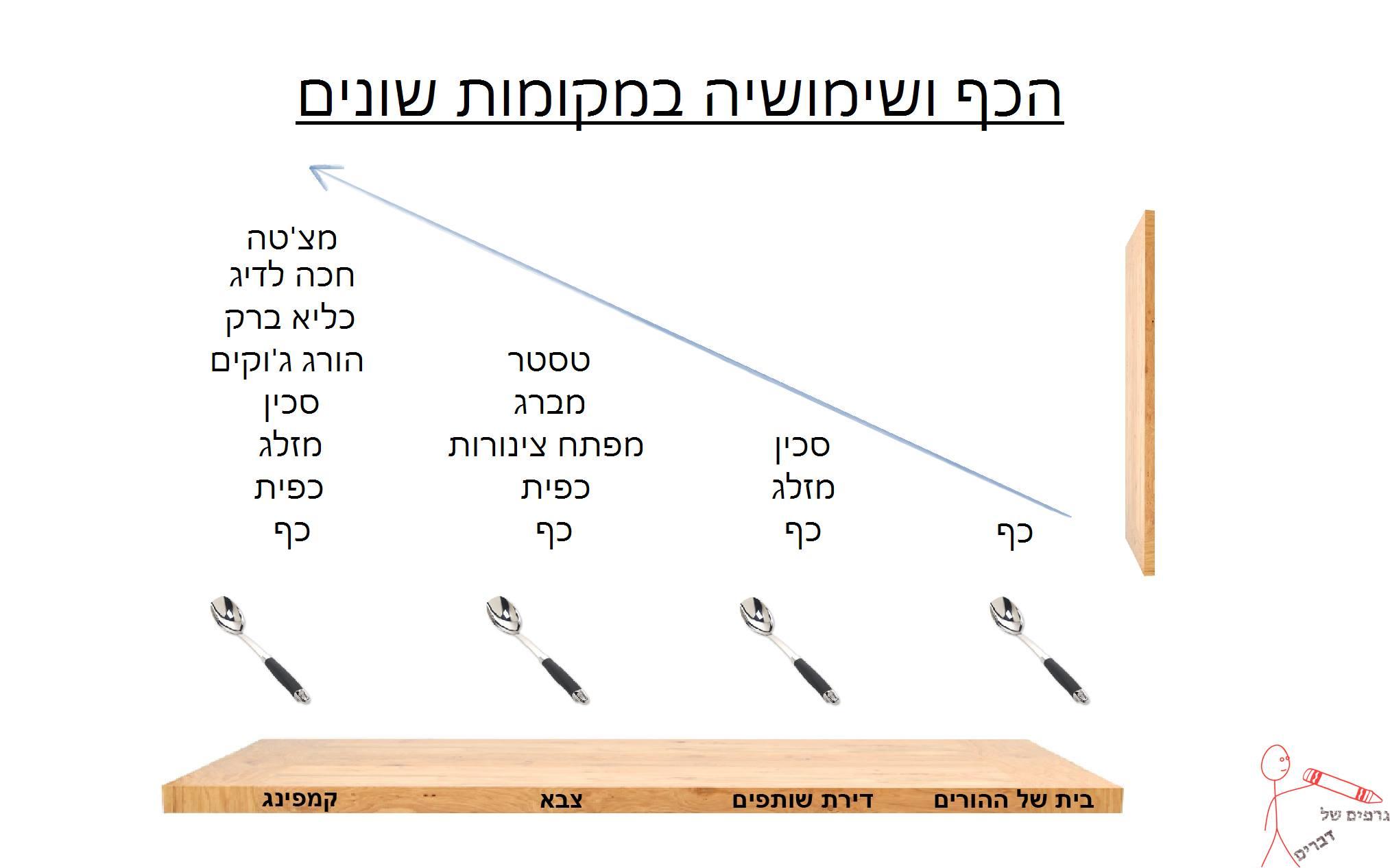 גרפים של דברים 11