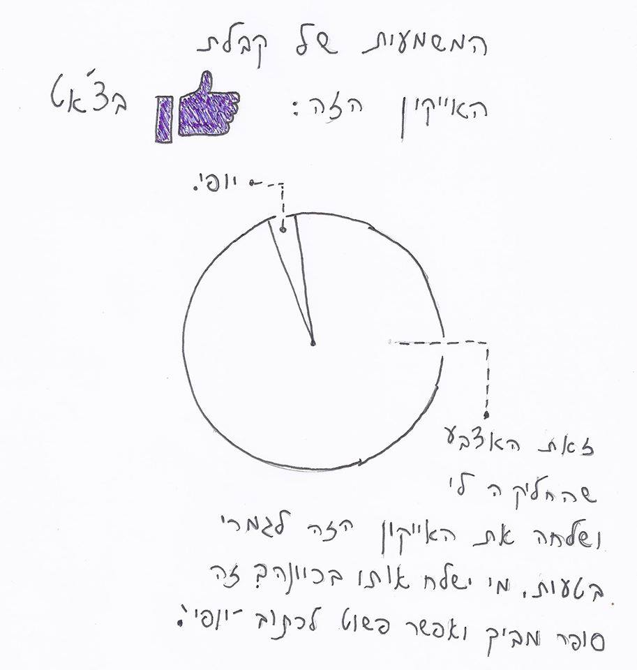 גרפים של דברים 15