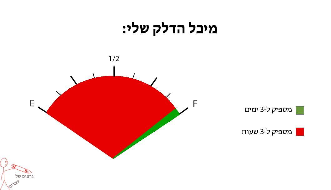 גרפים של דברים 2