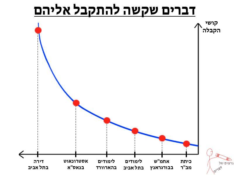 גרפים של דברים 22