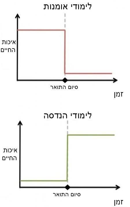 גרפים של דברים 27
