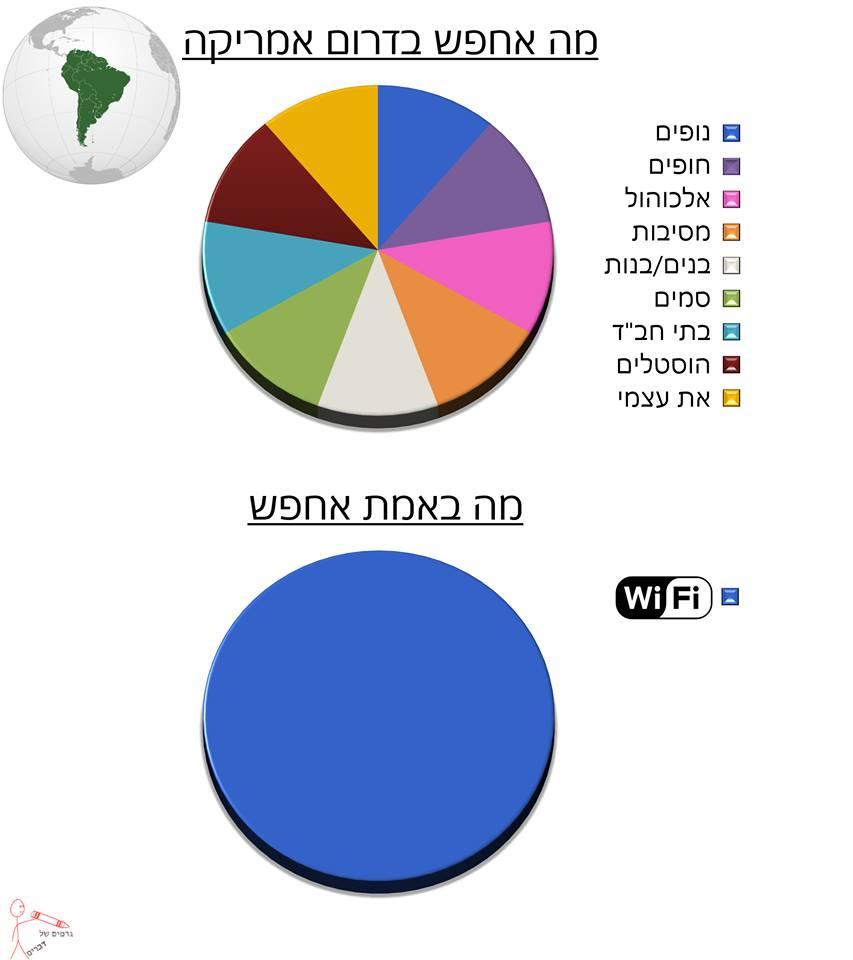 גרפים של דברים 31