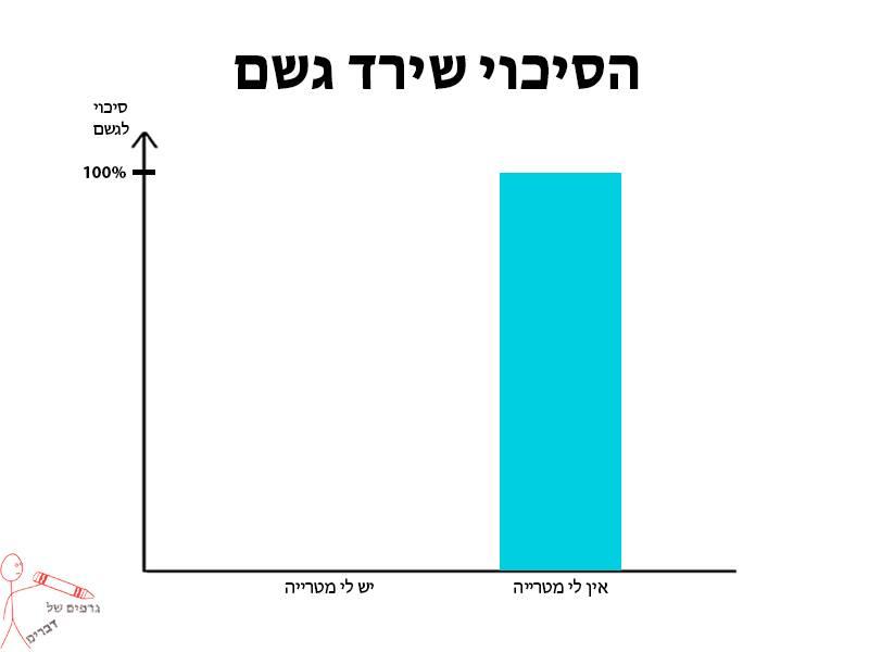 גרפים של דברים 4