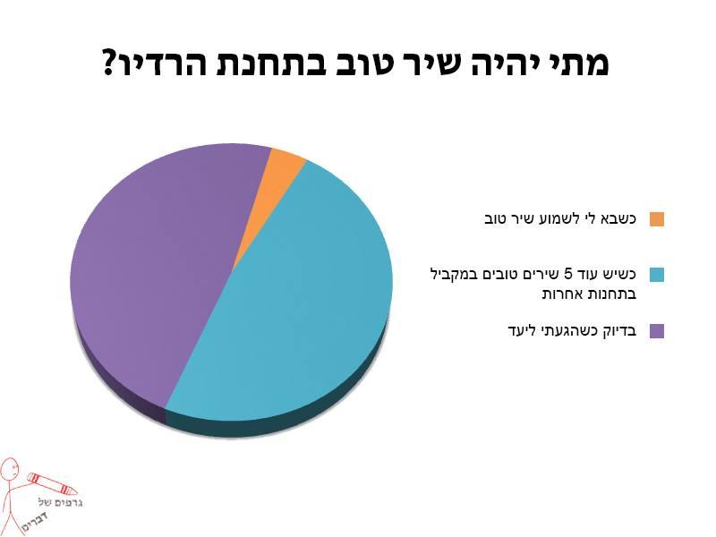 גרפים של דברים 5