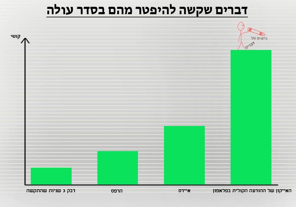 גרפים של דברים 9