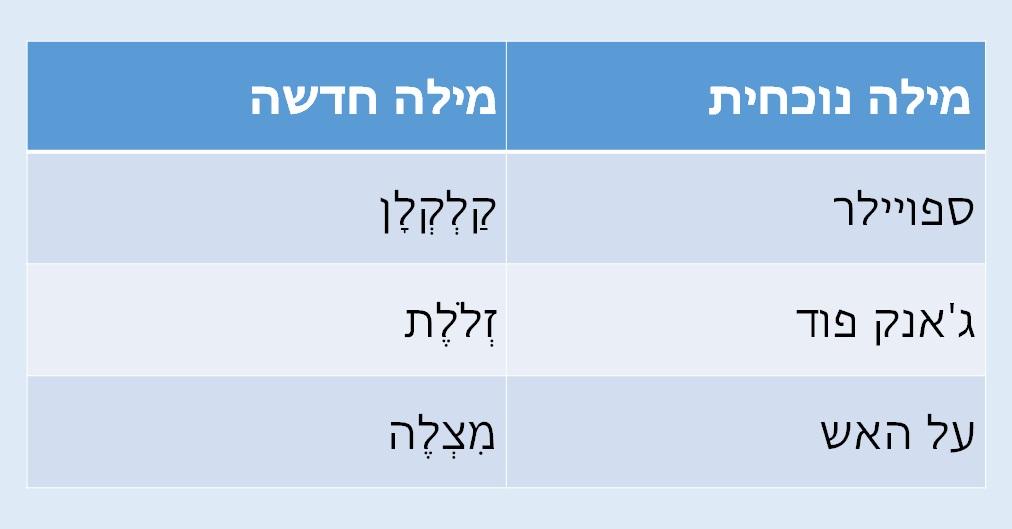 מילים חדשות בעברית ראשי