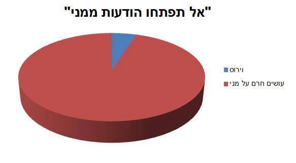 Yiftach Divon