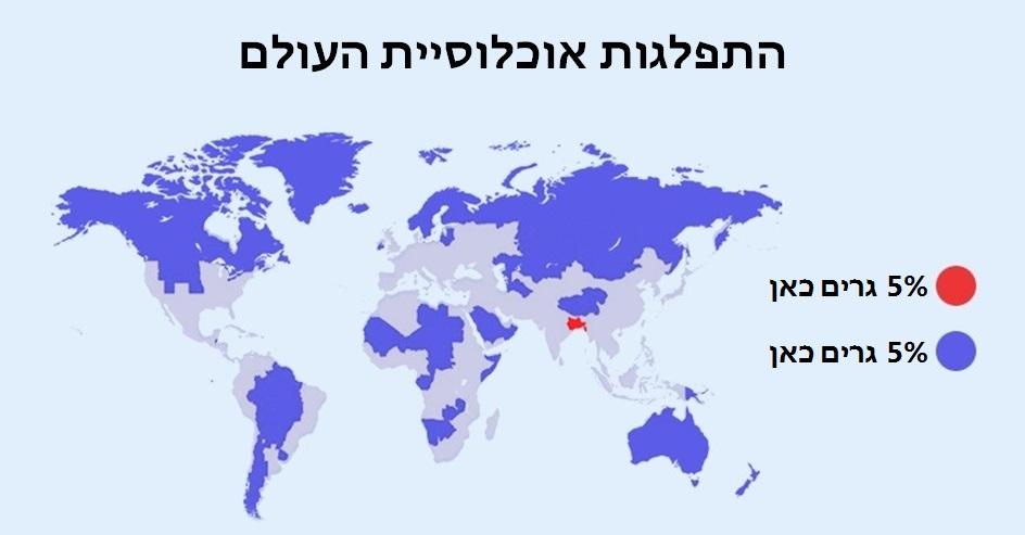 אוכלוסיית העולם ראשי