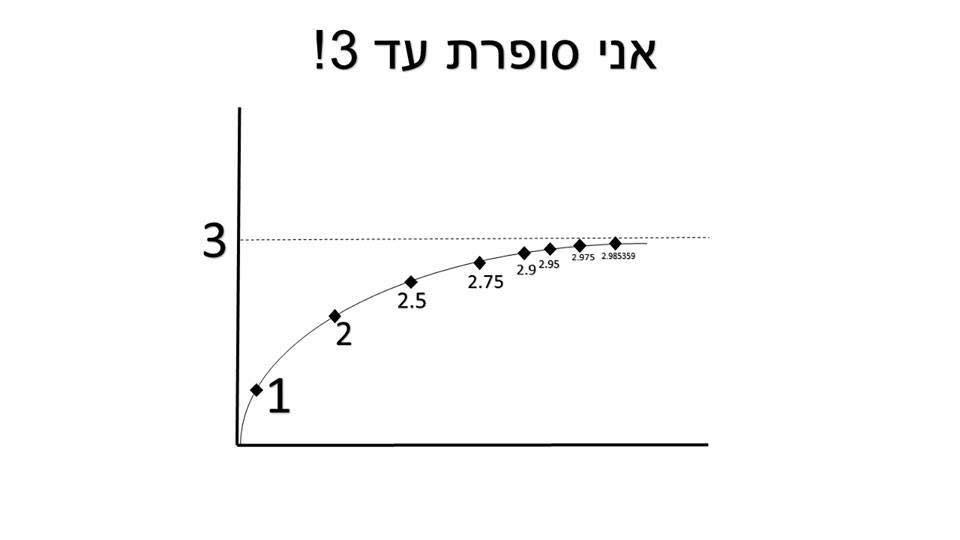 גרף אריאל אברבוך