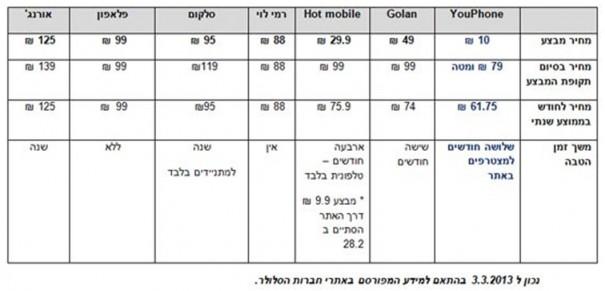 טבלת מחירים סלולאר