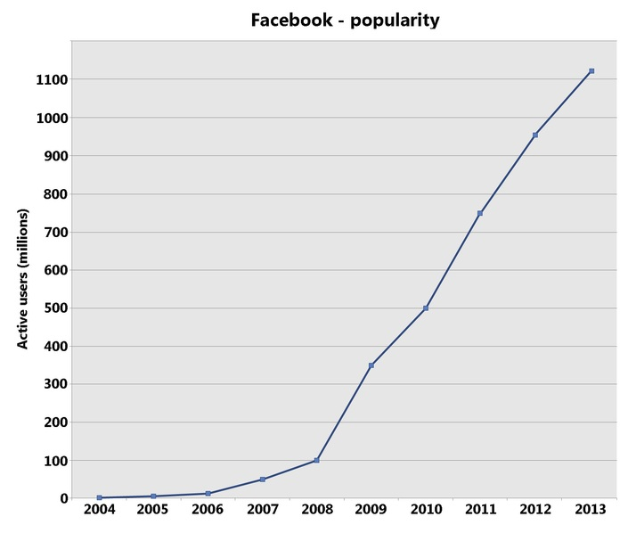 הפופולריות של פייסבוק