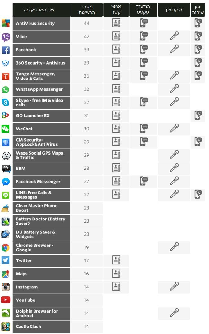 פרטיות אפליקציות