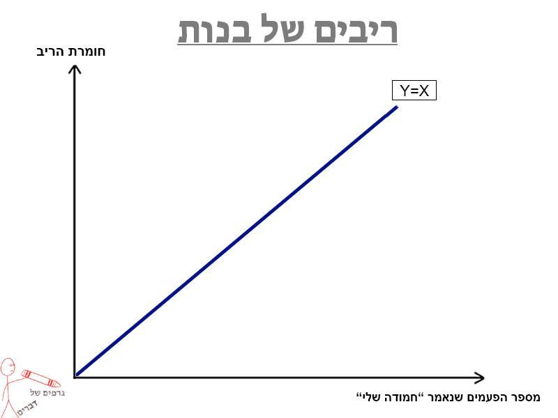 גרפים של דברים 14
