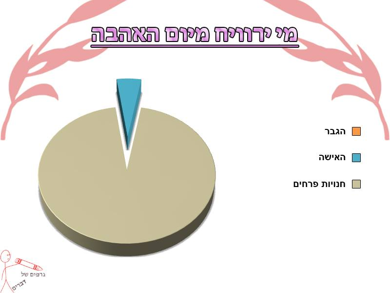 גרפים של דברים 24