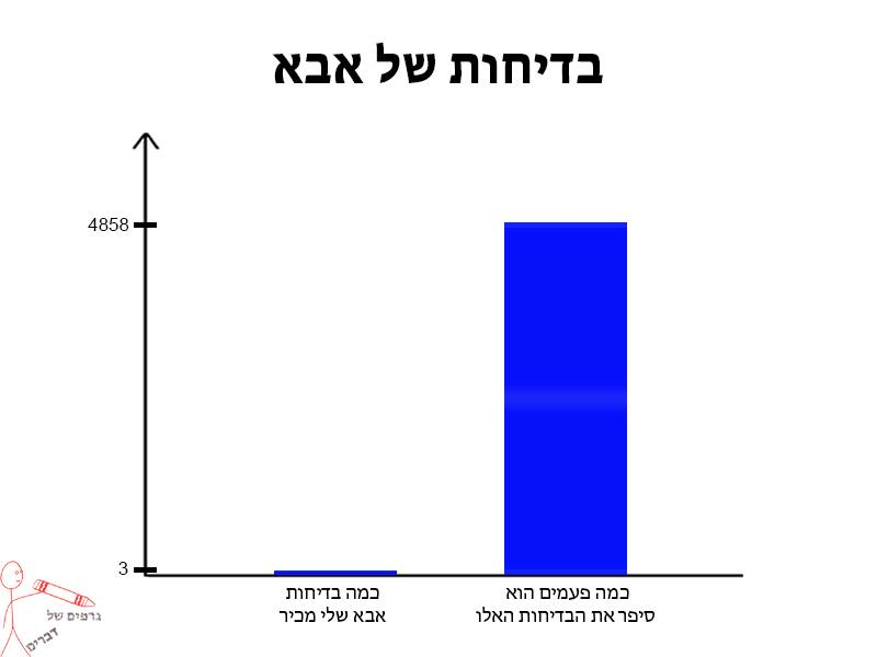 גרפים של דברים 25