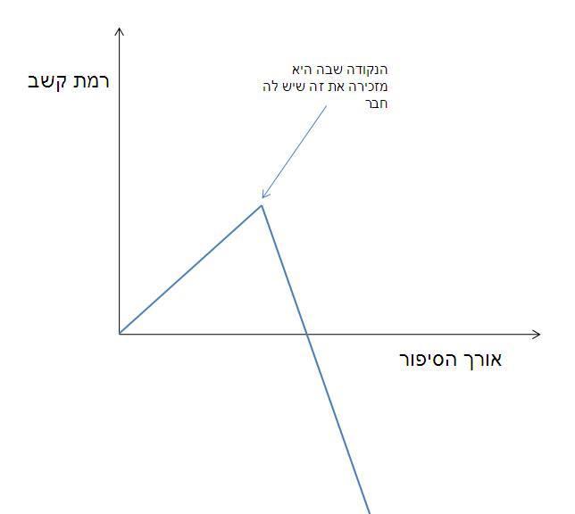 גרפים של דברים 3