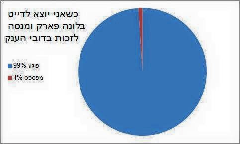 Yuval Farchi